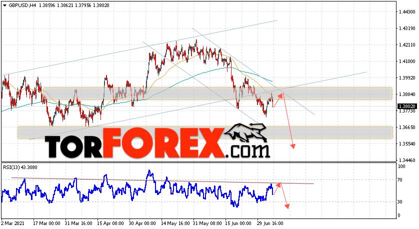 GBP/USD прогноз Фунт Доллар на 7июля 2021