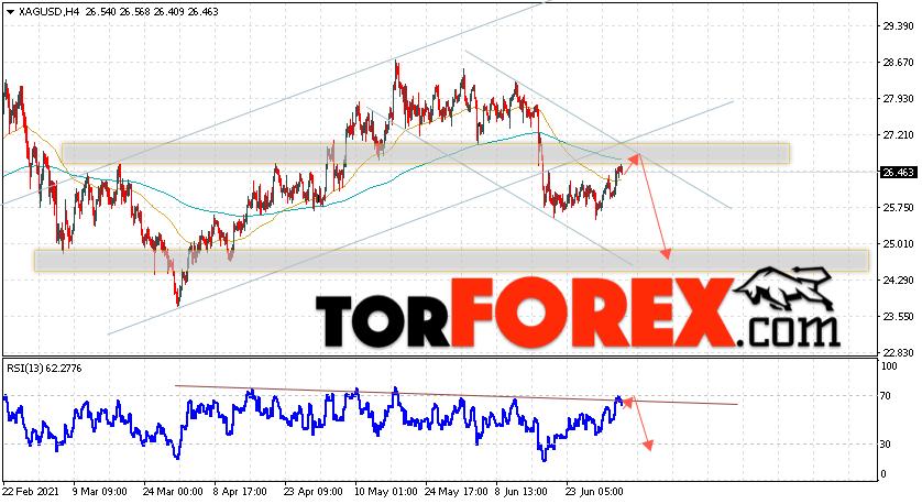 Серебро прогноз и аналитика XAG/USD на 6июля 2021
