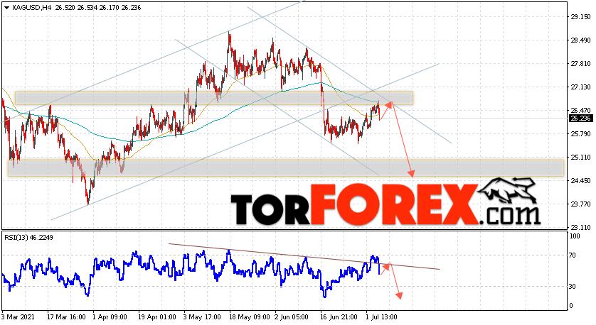 Серебро прогноз и аналитика XAG/USD на 7июля 2021