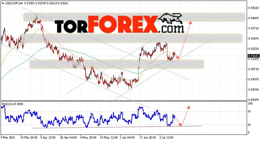 USD/CHF прогноз Доллар Франк на 15июля 2021