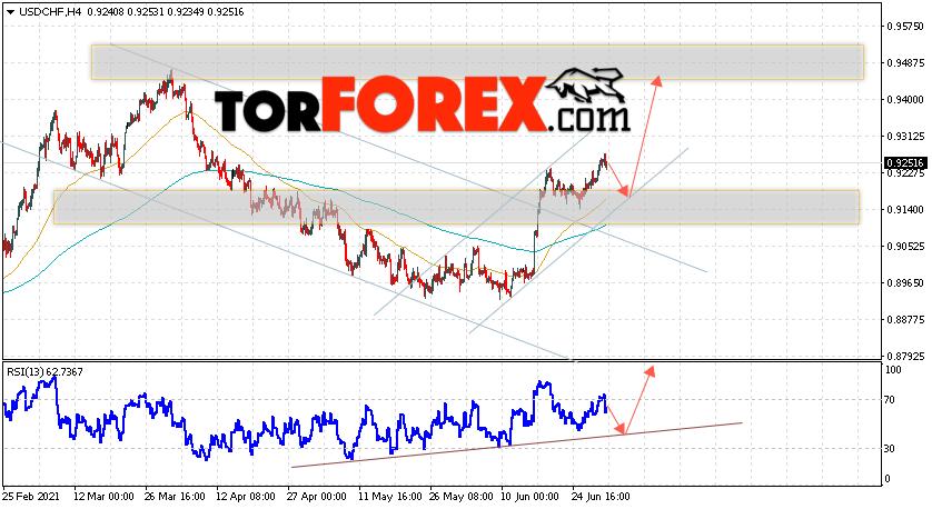 USD/CHF прогноз Доллар Франк на 2июля 2021
