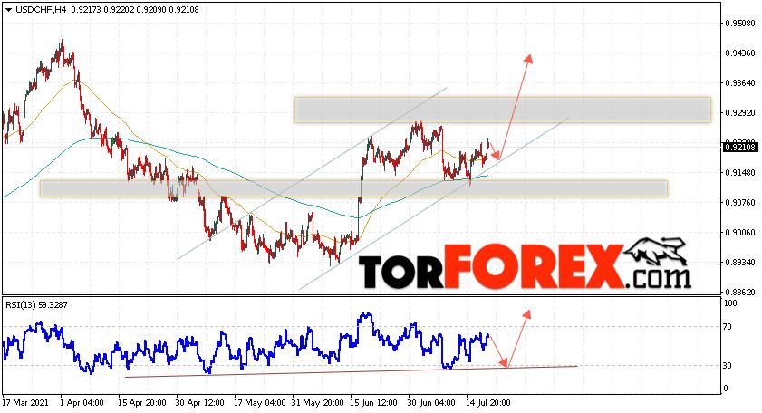USD/CHF прогноз Доллар Франк на 21июля 2021