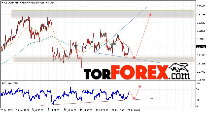 USD/CHF прогноз Доллар Франк на 28июля 2021