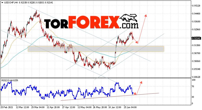 USD/CHF прогноз Доллар Франк на 6июля 2021