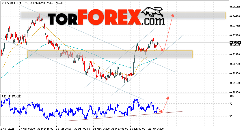 USD/CHF прогноз Доллар Франк на 7июля 2021