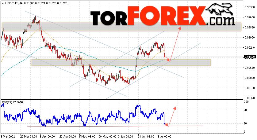 USD/CHF прогноз Доллар Франк на 9июля 2021