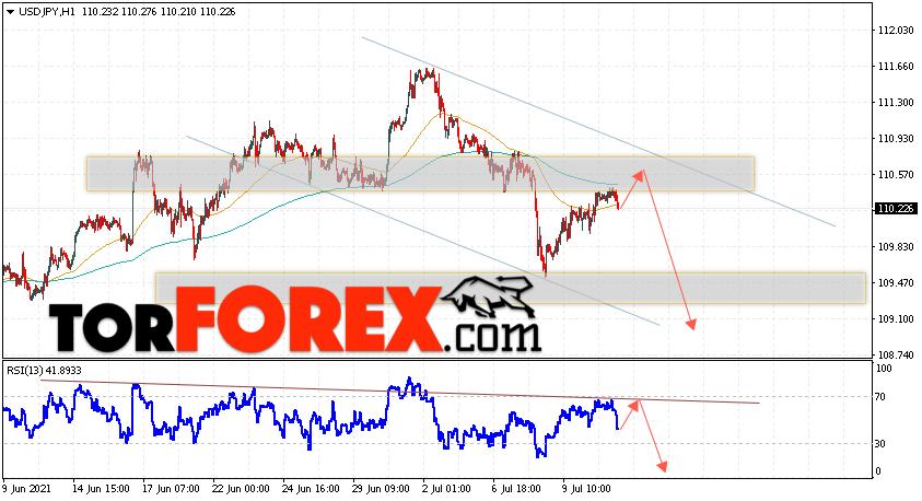 USD/JPY прогноз Доллар Иена на 14июля 2021