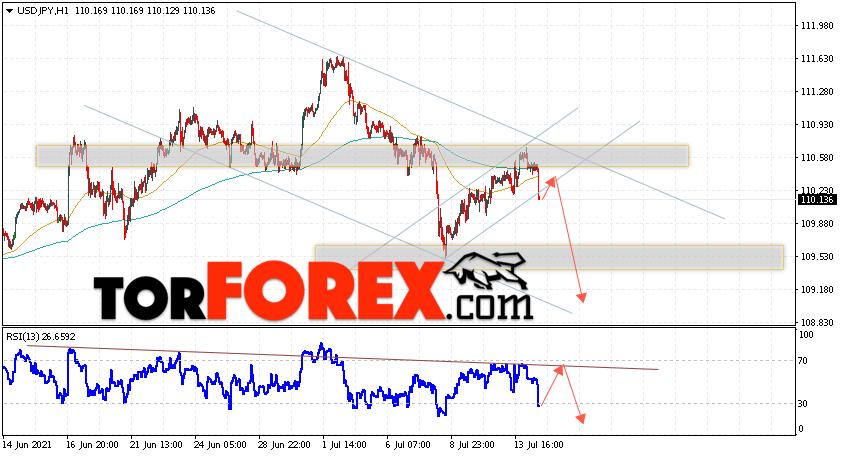 USD/JPY прогноз Доллар Иена на 15июля 2021