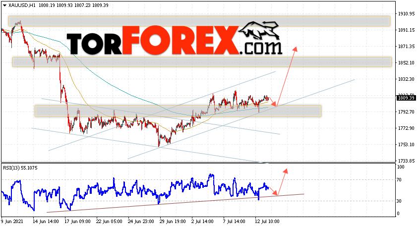 XAU/USD прогноз цен на Золото на 14июля 2021