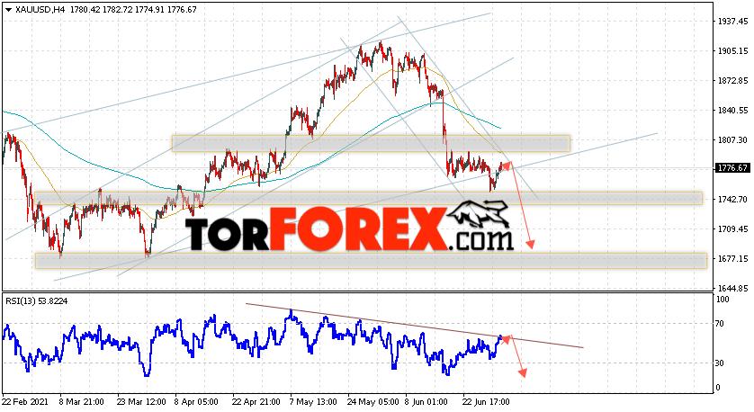 XAU/USD прогноз цен на Золото на 2 июля 2021