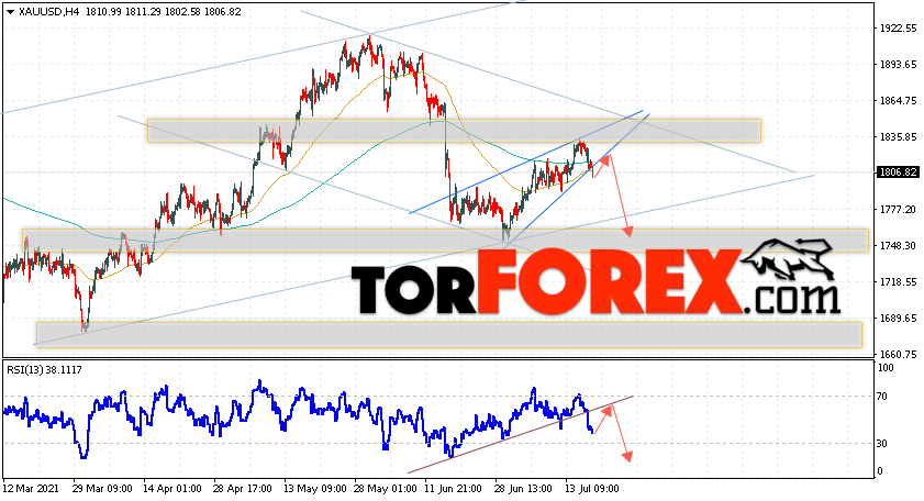 XAU/USD прогноз цен на Золото на 20июля 2021