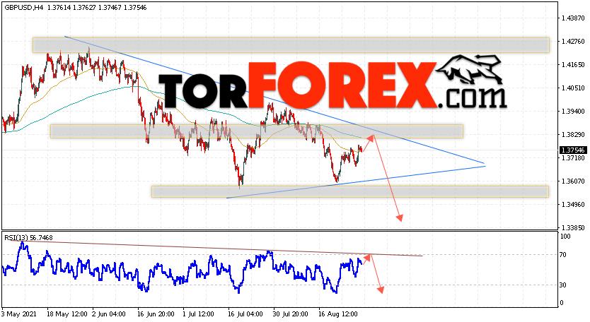 GBP/USD прогноз Фунт Доллар на 31августа 2021