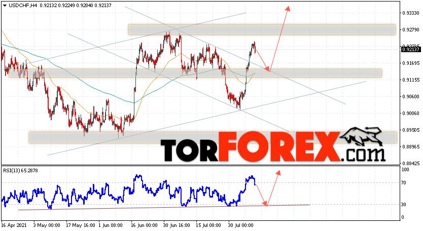 USD/CHF прогноз Доллар Франк на 12августа 2021