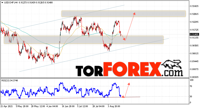 USD/CHF прогноз Доллар Франк на 17августа 2021