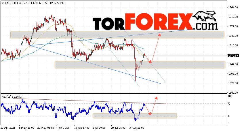 XAU/USD прогноз цен на Золото на 17августа 2021