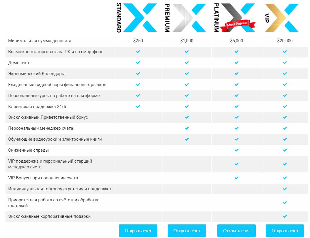 XTrade: типы торговых счетов