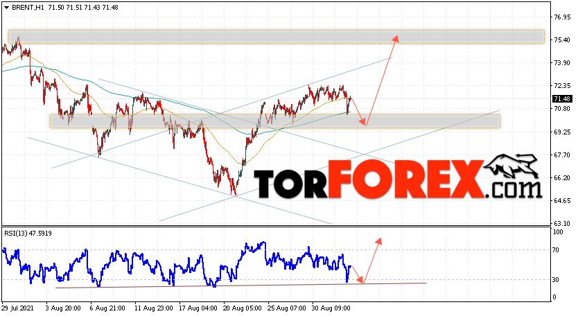Аналитика и прогноз цен на нефть на 2сентября 2021