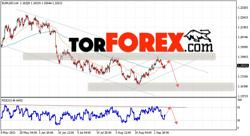 EUR/USD прогноз Евро Доллар на 10сентября 2021
