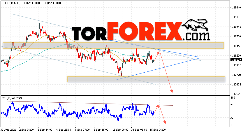 EUR/USD прогноз Евро Доллар на 16сентября 2021