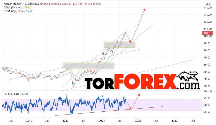 Morgan Stanley прогноз на 2022 и 2023 год