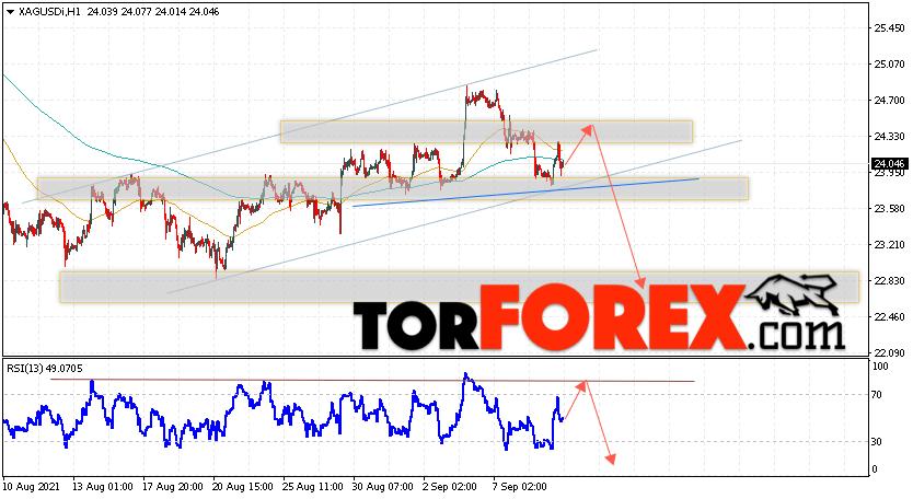 Серебро прогноз и аналитика XAG/USD на 10сентября 2021