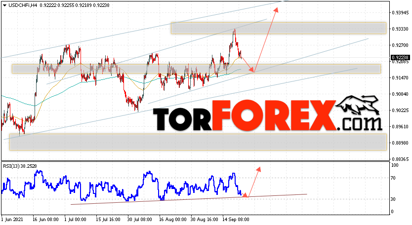 USD/CHF прогноз Доллар Франк на 23сентября 2021