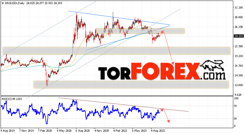 XAG/USD прогноз цен на Серебро на 13 — 17 сентября 2021
