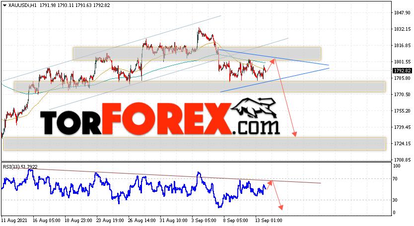 XAU/USD прогноз цен на Золото на 14сентября 2021