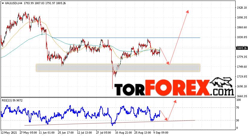 XAU/USD прогноз цен на Золото на 15сентября 2021