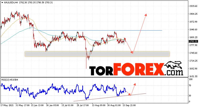 XAU/USD прогноз цен на Золото на 16сентября 2021