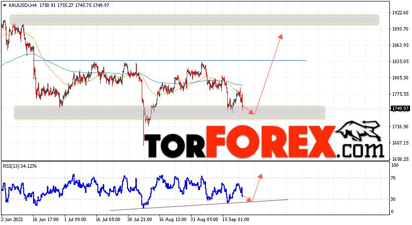 XAU/USD прогноз цен на Золото на 24сентября 2021