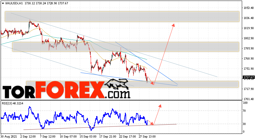 XAU/USD прогноз цен на Золото на 29сентября 2021