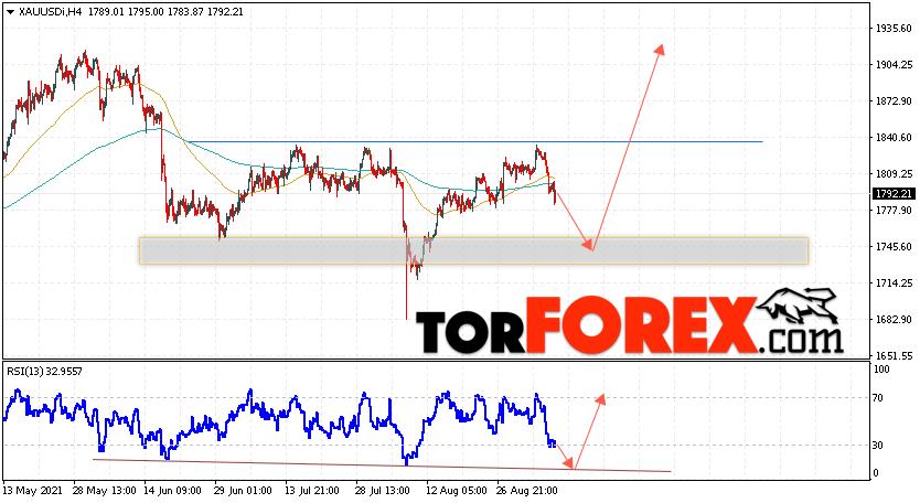 XAU/USD прогноз цен на Золото на 9сентября 2021