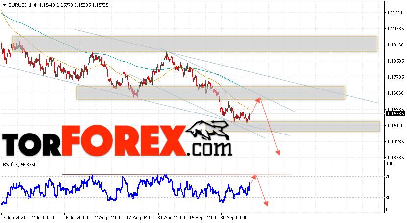 EUR/USD прогноз Евро Доллар на 14октября 2021