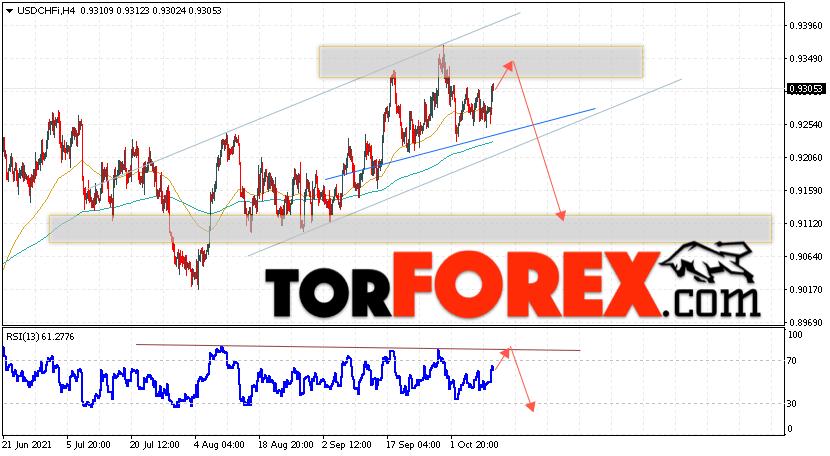 USD/CHF прогноз Доллар Франк на 13октября 2021