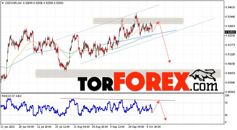 USD/CHF прогноз Доллар Франк на 14октября 2021