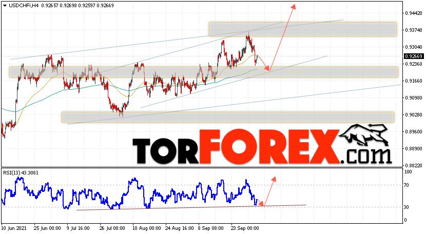 USD/CHF прогноз Доллар Франк на 6октября 2021