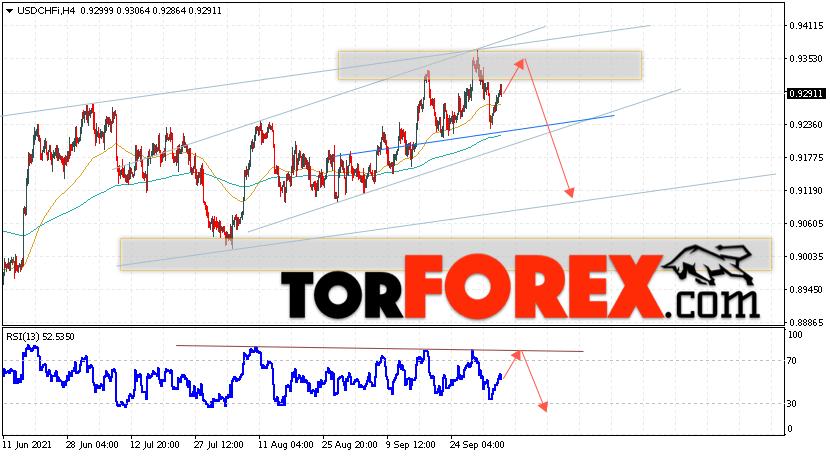 USD/CHF прогноз Доллар Франк на 7октября 2021
