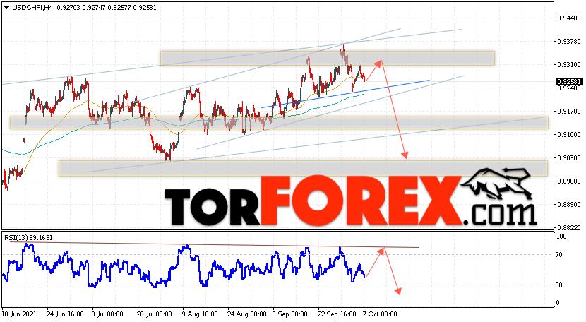 USD/CHF прогноз Доллар Франк на 8октября 2021