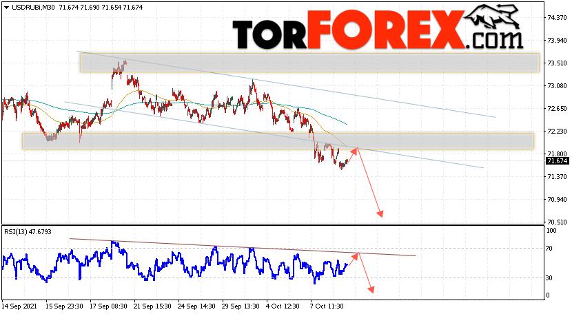 USD/RUB прогноз курса Доллара на 12октября 2021