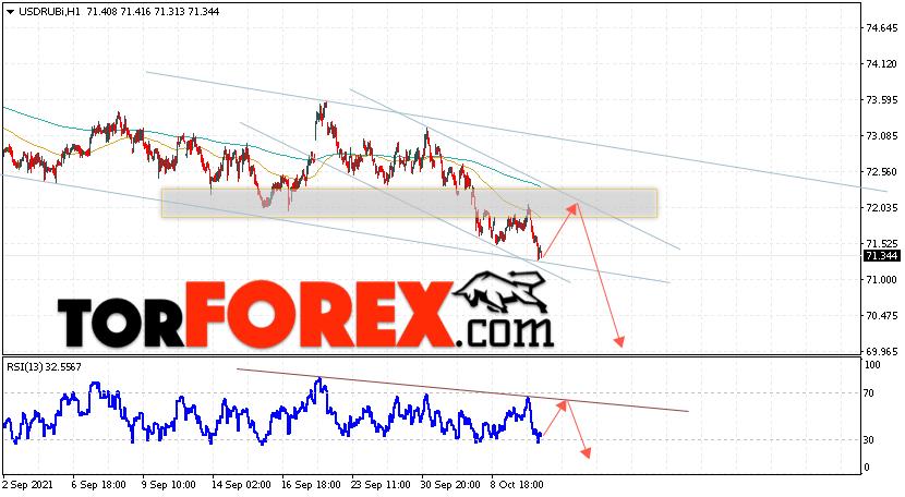 USD/RUB прогноз курса Доллара на 15октября 2021