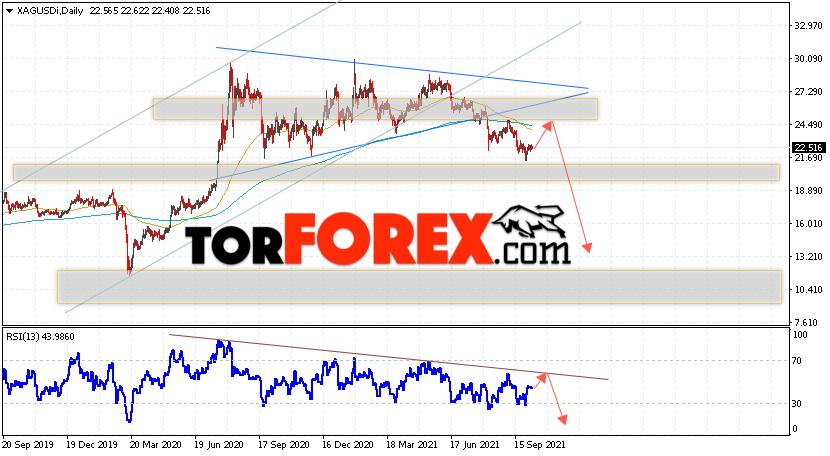 XAG/USD прогноз цен на Серебро на 11 — 15 октября 2021
