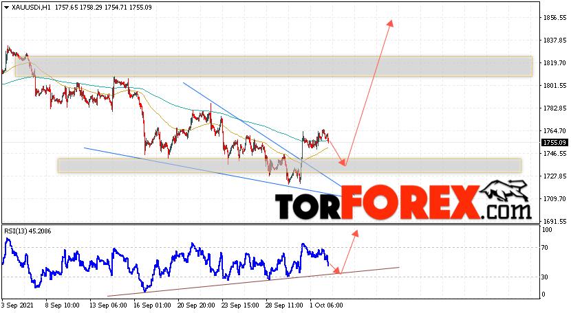 XAU/USD прогноз цен на Золото на 5октября 2021